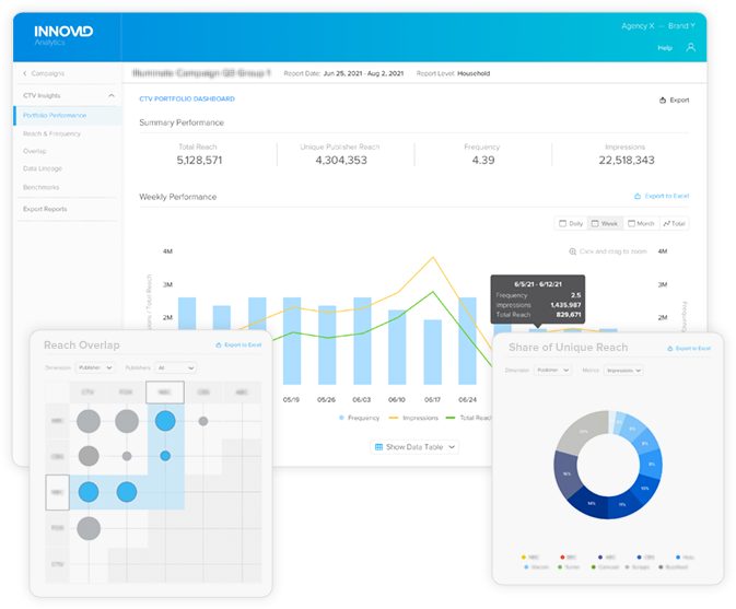 Innovid Insights, A New Advertising Measurement Solution