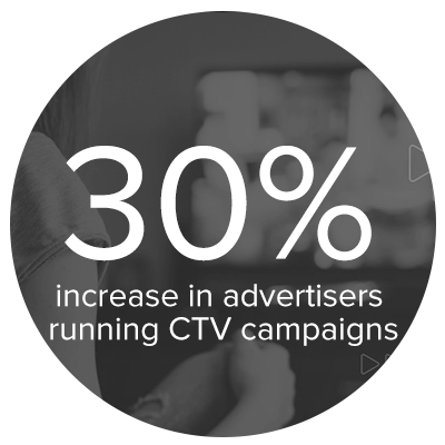 Increase in advertising running CTV