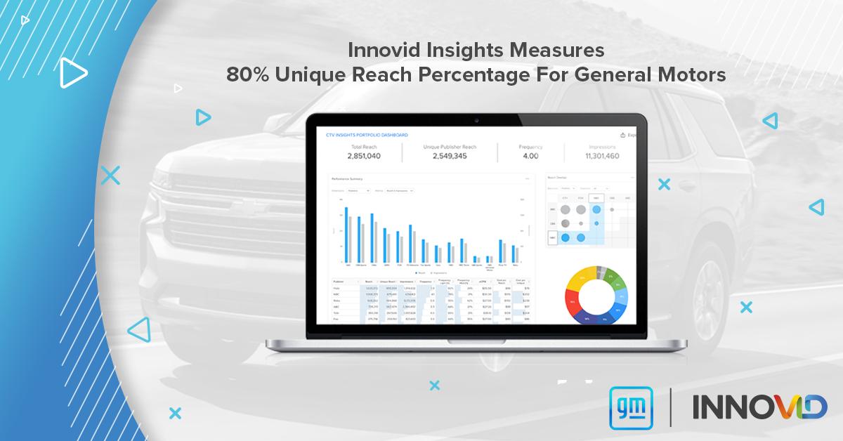 Innovid Insights Measures 80% Unique Reach Percentage for General Motors